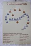 Схема расположение колоколов на звоннице Софийского Собора